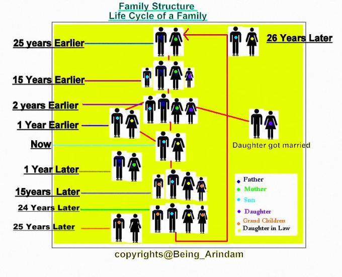 Today's Family structure